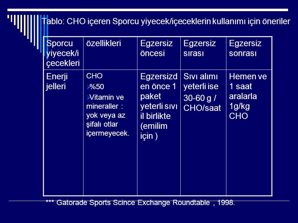 Tablo: CHO içeren Sporcu yiyecek/içeceklerin kullanımı için öneriler Sporcu yiyecek/i çecekleri özellikleriEgzersiz öncesi Egzersiz sırası Egzersiz so