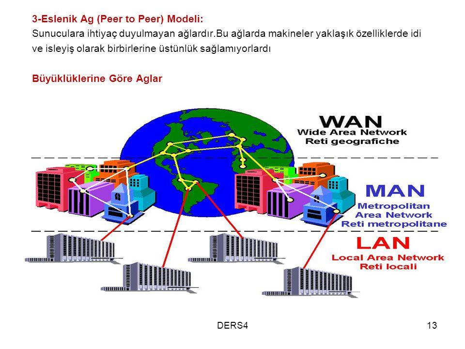3-Eslenik Ag (Peer to Peer) Modeli: Sunuculara ihtiyaç duyulmayan ağlardır.Bu ağlarda makineler yaklaşık özelliklerde idi ve isleyiş olarak birbirleri