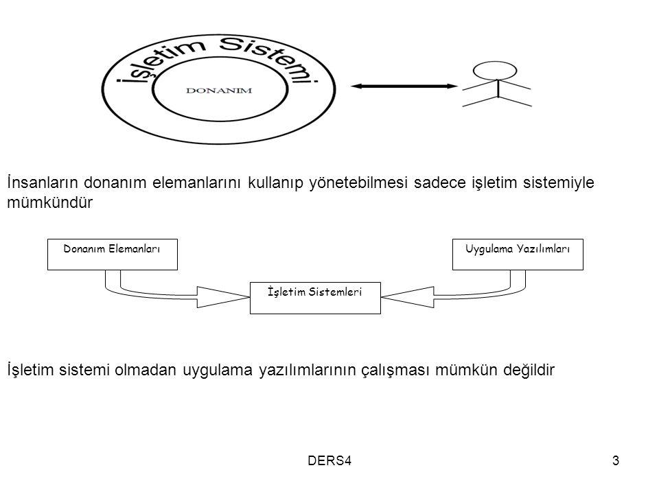 İnsanların donanım elemanlarını kullanıp yönetebilmesi sadece işletim sistemiyle mümkündür Donanım ElemanlarıUygulama Yazılımları İşletim Sistemleri İ