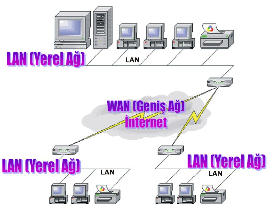 •Kablosuz bağlantı ile kurulan yerel ağlardır.