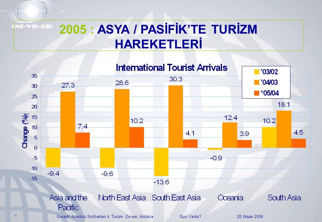 Garanti Anadolu Sohbetleri 4. Turizm Zirvesi, Antalya Quo Vadis? 20 Nisan 2006 * 2005 : ASYA / PASİFİK'TE TURİZM HAREKETLERİ
