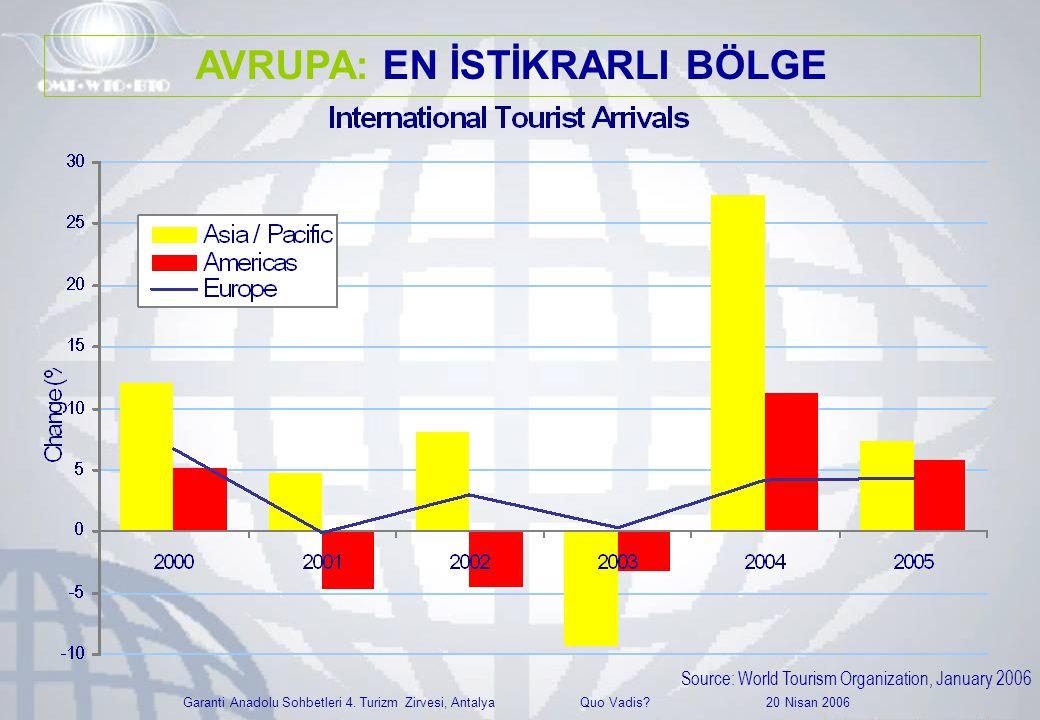 Garanti Anadolu Sohbetleri 4. Turizm Zirvesi, Antalya Quo Vadis? 20 Nisan 2006 Source: World Tourism Organization, January 2006 AVRUPA: EN İSTİKRARLI