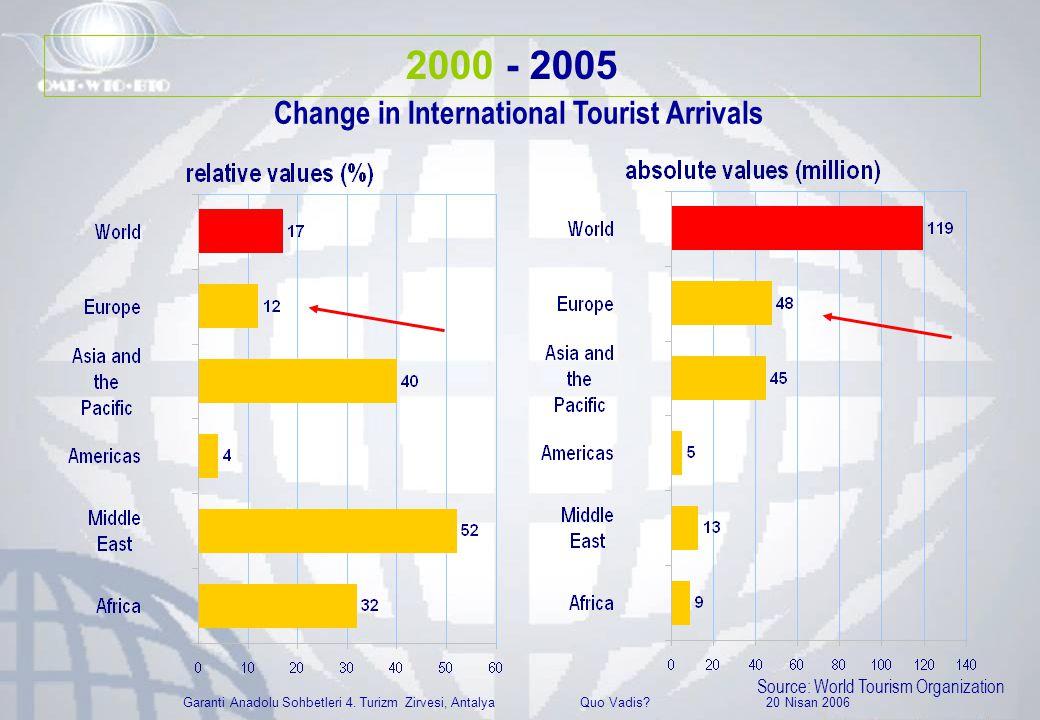 Garanti Anadolu Sohbetleri 4. Turizm Zirvesi, Antalya Quo Vadis? 20 Nisan 2006 Change in International Tourist Arrivals Source: World Tourism Organiza