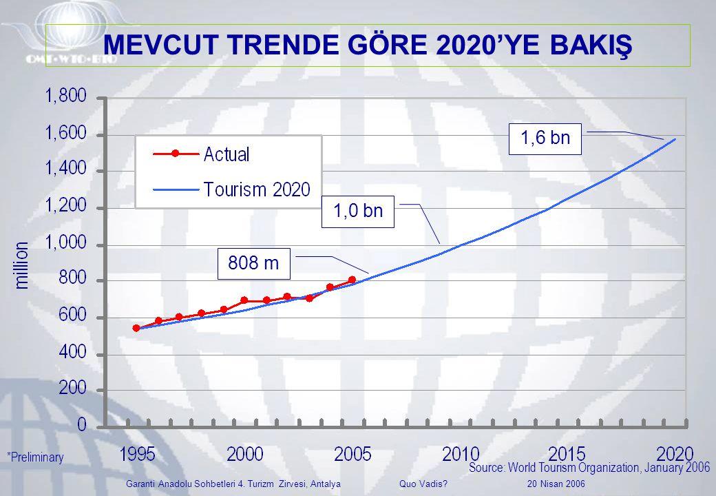 Garanti Anadolu Sohbetleri 4. Turizm Zirvesi, Antalya Quo Vadis? 20 Nisan 2006 1,0 bn 808 m 1,6 bn Source: World Tourism Organization, January 2006 *P