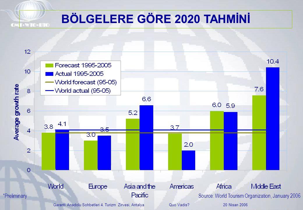 Garanti Anadolu Sohbetleri 4. Turizm Zirvesi, Antalya Quo Vadis? 20 Nisan 2006 Source: World Tourism Organization, January 2006*Preliminary BÖLGELERE