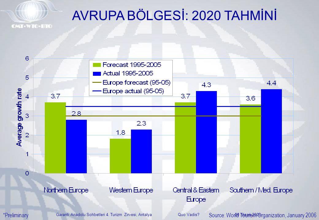 Garanti Anadolu Sohbetleri 4. Turizm Zirvesi, Antalya Quo Vadis? 20 Nisan 2006 AVRUPA BÖLGESİ: 2020 TAHMİNİ Source: World Tourism Organization, Januar