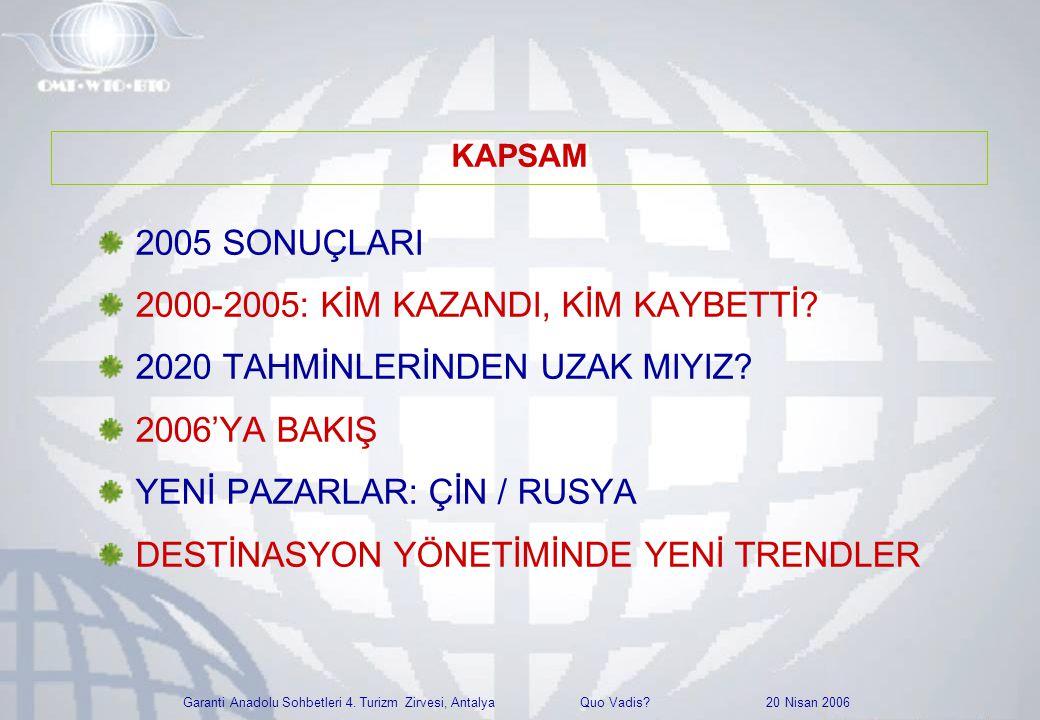 Garanti Anadolu Sohbetleri 4. Turizm Zirvesi, Antalya Quo Vadis? 20 Nisan 2006 2005 SONUÇLARI 2000-2005: KİM KAZANDI, KİM KAYBETTİ? 2020 TAHMİNLERİNDE