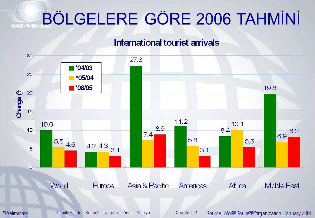 Garanti Anadolu Sohbetleri 4. Turizm Zirvesi, Antalya Quo Vadis? 20 Nisan 2006 BÖLGELERE GÖRE 2006 TAHMİNİ Source: World Tourism Organization, January