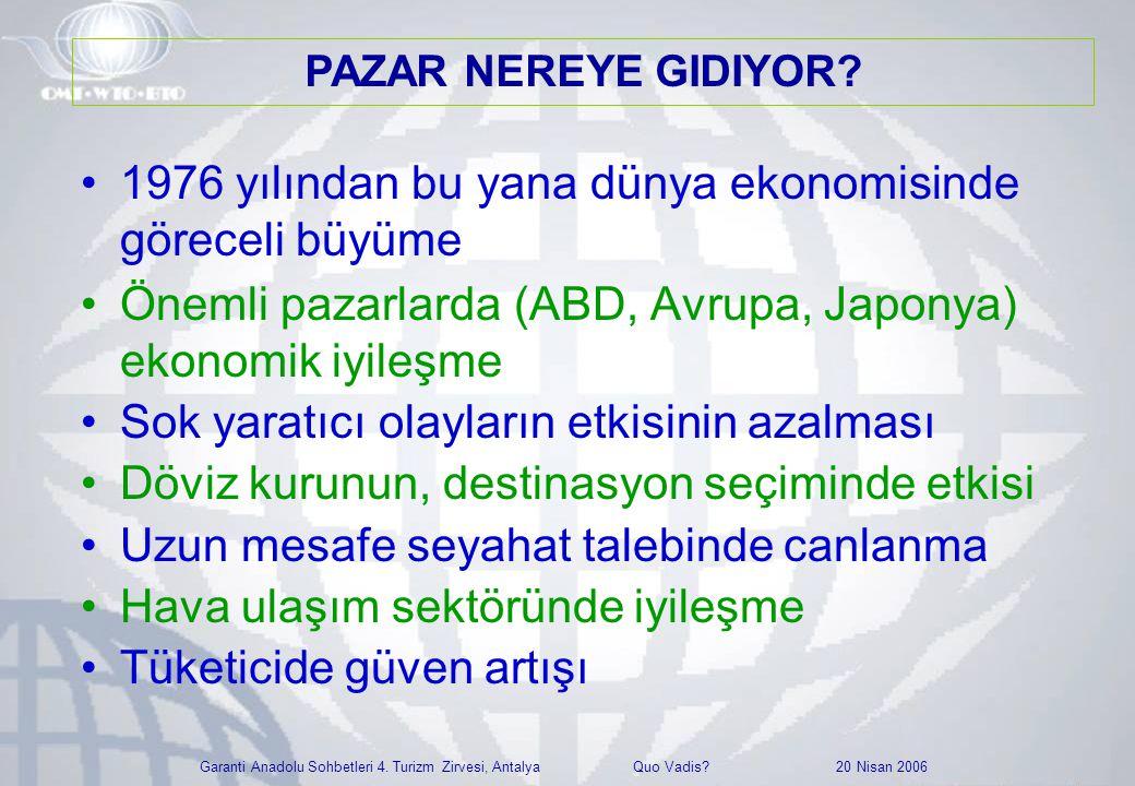 Garanti Anadolu Sohbetleri 4. Turizm Zirvesi, Antalya Quo Vadis? 20 Nisan 2006 •1976 yılından bu yana dünya ekonomisinde göreceli büyüme •Önemli pazar