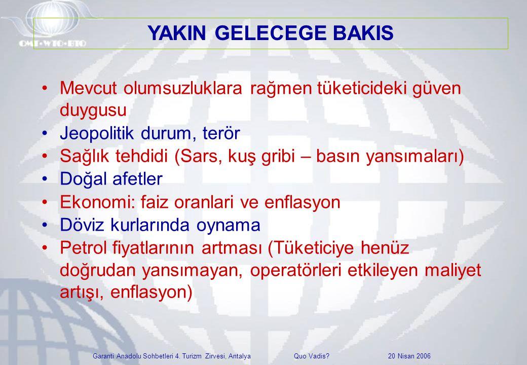 Garanti Anadolu Sohbetleri 4. Turizm Zirvesi, Antalya Quo Vadis? 20 Nisan 2006 •Mevcut olumsuzluklara rağmen tüketicideki güven duygusu •Jeopolitik du