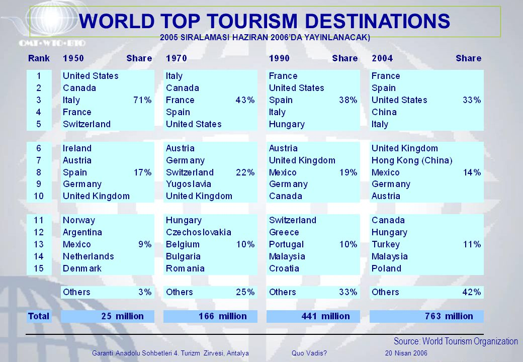 Garanti Anadolu Sohbetleri 4. Turizm Zirvesi, Antalya Quo Vadis? 20 Nisan 2006 Source: World Tourism Organization WORLD TOP TOURISM DESTINATIONS 2005