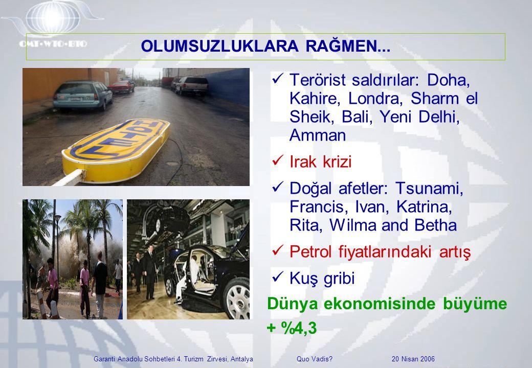 Garanti Anadolu Sohbetleri 4. Turizm Zirvesi, Antalya Quo Vadis? 20 Nisan 2006  Terörist saldırılar: Doha, Kahire, Londra, Sharm el Sheik, Bali, Yeni