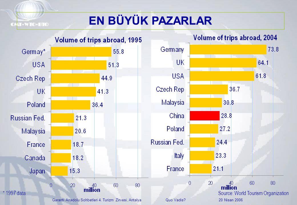 Garanti Anadolu Sohbetleri 4. Turizm Zirvesi, Antalya Quo Vadis? 20 Nisan 2006 Source: World Tourism Organization* 1997 data EN BÜYÜK PAZARLAR