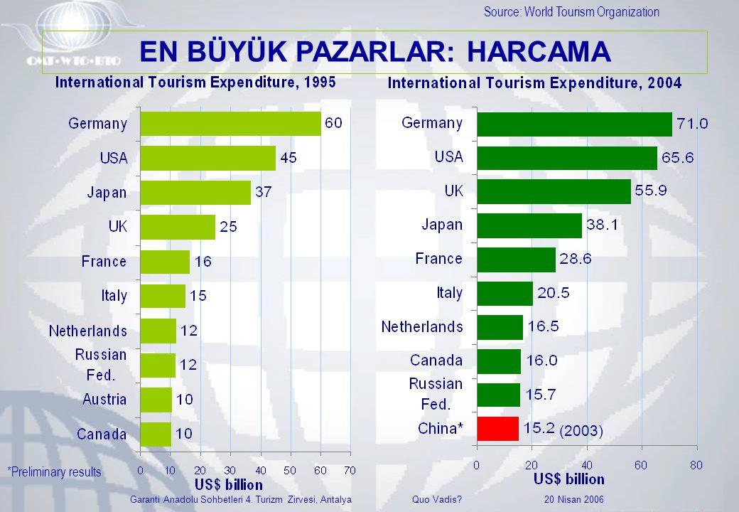 Garanti Anadolu Sohbetleri 4. Turizm Zirvesi, Antalya Quo Vadis? 20 Nisan 2006 Source: World Tourism Organization *Preliminary results (2003) EN BÜYÜK