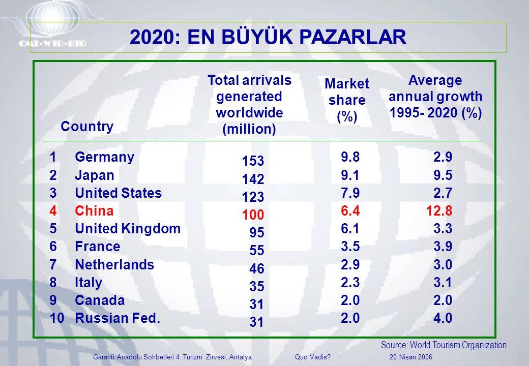 Garanti Anadolu Sohbetleri 4. Turizm Zirvesi, Antalya Quo Vadis? 20 Nisan 2006 1Germany 2Japan 3United States 4China 5United Kingdom 6France 7Netherla