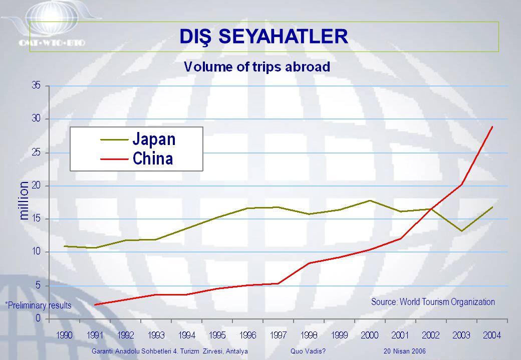 Garanti Anadolu Sohbetleri 4. Turizm Zirvesi, Antalya Quo Vadis? 20 Nisan 2006 Source: World Tourism Organization *Preliminary results DIŞ SEYAHATLER