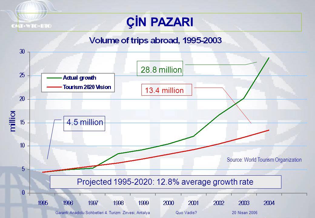 Garanti Anadolu Sohbetleri 4. Turizm Zirvesi, Antalya Quo Vadis? 20 Nisan 2006 Source: World Tourism Organization 4.5 million Projected 1995-2020: 12.