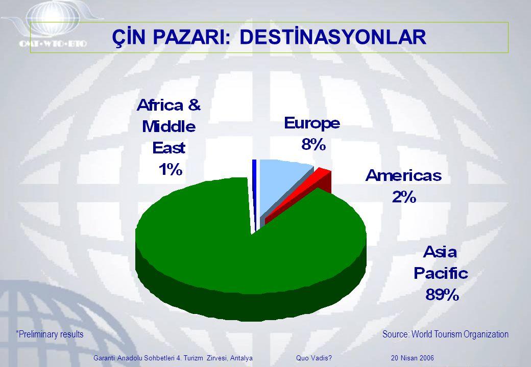 Garanti Anadolu Sohbetleri 4. Turizm Zirvesi, Antalya Quo Vadis? 20 Nisan 2006 Source: World Tourism Organization*Preliminary results ÇİN PAZARI: DEST