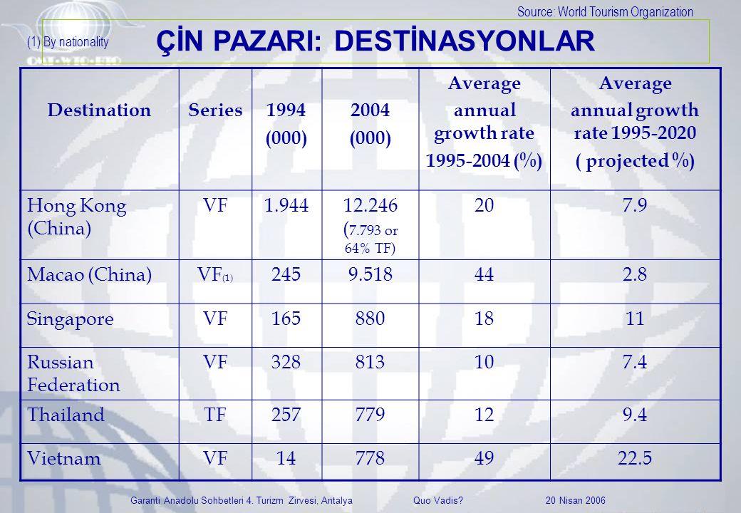 Garanti Anadolu Sohbetleri 4. Turizm Zirvesi, Antalya Quo Vadis? 20 Nisan 2006 DestinationSeries1994 (000) 2004 (000) Average annual growth rate 1995-