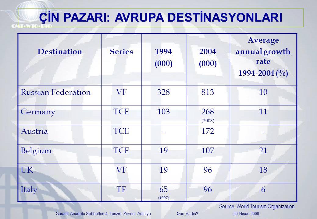 Garanti Anadolu Sohbetleri 4. Turizm Zirvesi, Antalya Quo Vadis? 20 Nisan 2006 DestinationSeries1994 (000) 2004 (000) Average annual growth rate 1994-