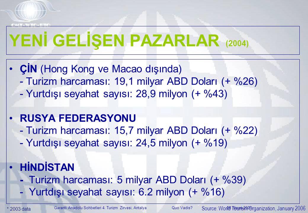 Garanti Anadolu Sohbetleri 4. Turizm Zirvesi, Antalya Quo Vadis? 20 Nisan 2006 YENİ GELİŞEN PAZARLAR (2004) •ÇİN (Hong Kong ve Macao dışında) - Turizm