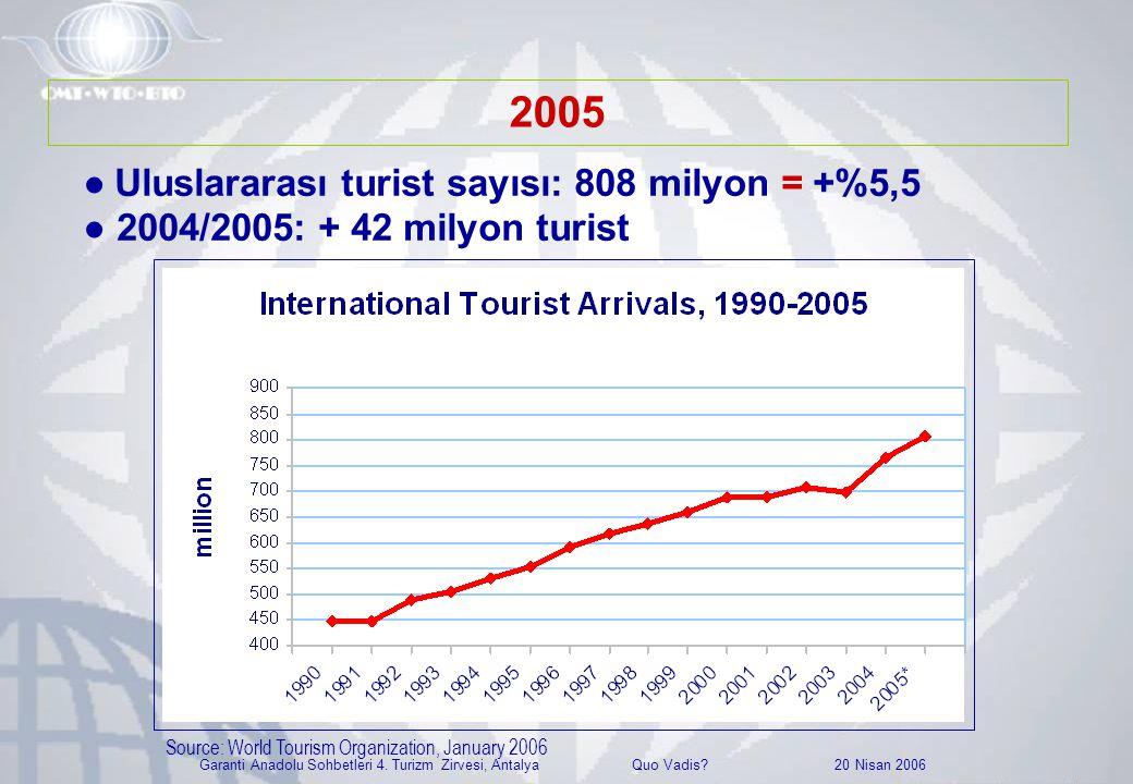 Garanti Anadolu Sohbetleri 4. Turizm Zirvesi, Antalya Quo Vadis? 20 Nisan 2006 ● Uluslararası turist sayısı: 808 milyon = +%5,5 ● 2004/2005: + 42 mily