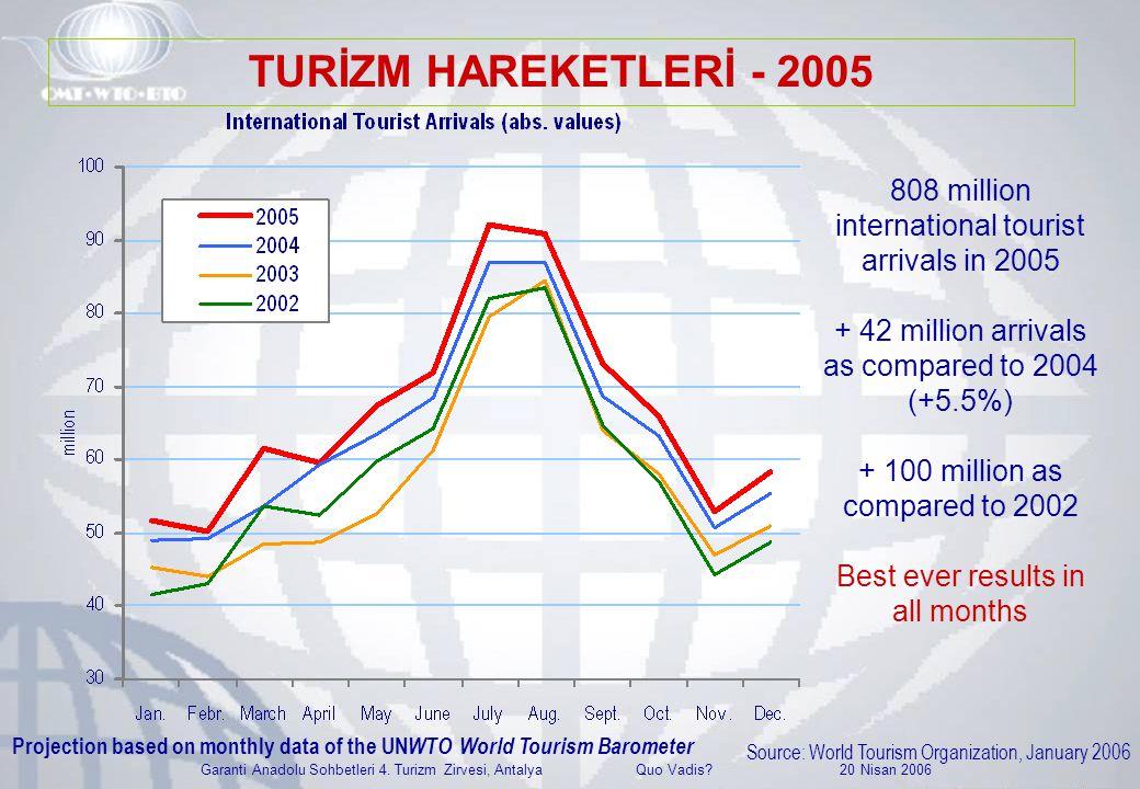 Garanti Anadolu Sohbetleri 4. Turizm Zirvesi, Antalya Quo Vadis? 20 Nisan 2006 Projection based on monthly data of the UN WTO World Tourism Barometer