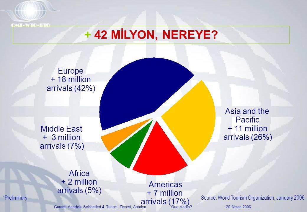 Garanti Anadolu Sohbetleri 4. Turizm Zirvesi, Antalya Quo Vadis? 20 Nisan 2006 Europe + 18 million arrivals (42%) Africa + 2 million arrivals (5%) 3%