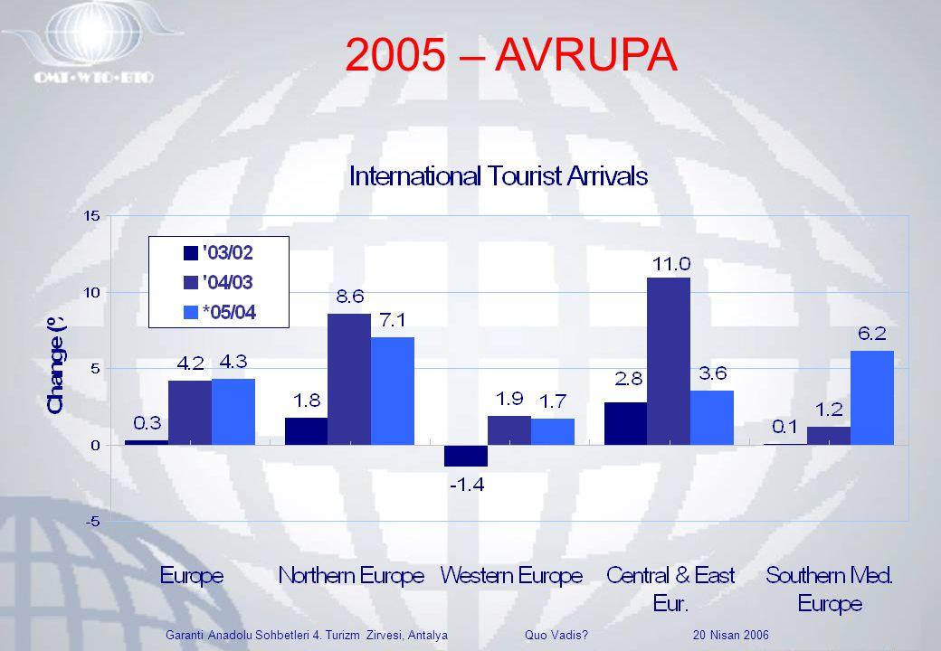 Garanti Anadolu Sohbetleri 4. Turizm Zirvesi, Antalya Quo Vadis? 20 Nisan 2006 2005 – AVRUPA