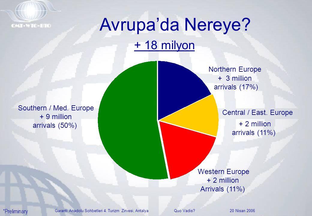 Garanti Anadolu Sohbetleri 4. Turizm Zirvesi, Antalya Quo Vadis? 20 Nisan 2006 Avrupa'da Nereye? Southern / Med. Europe + 9 million arrivals (50%) Wes