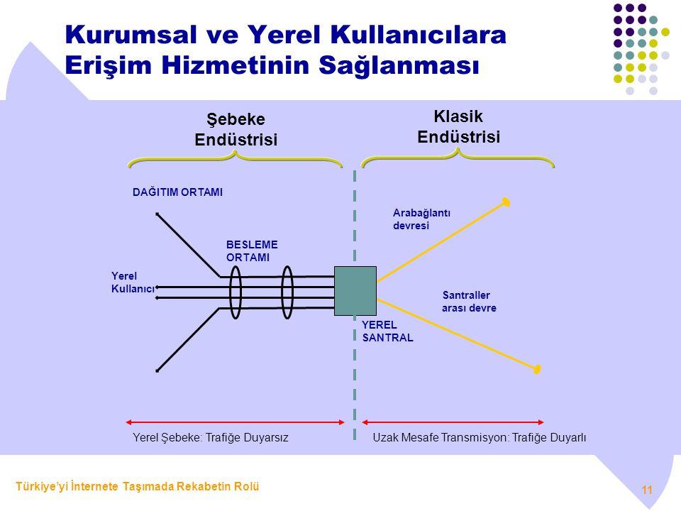 Türkiye'yi İnternete Taşımada Rekabetin Rolü 11 Kurumsal ve Yerel Kullanıcılara Erişim Hizmetinin Sağlanması Yerel Şebeke: Trafiğe DuyarsızUzak Mesafe