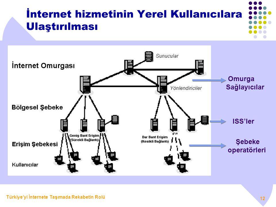 Türkiye'yi İnternete Taşımada Rekabetin Rolü 12 İnternet hizmetinin Yerel Kullanıcılara Ulaştırılması Omurga Sağlayıcılar ISS'ler Şebeke operatörleri