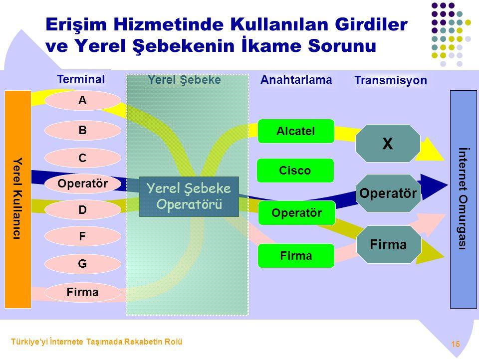 Türkiye'yi İnternete Taşımada Rekabetin Rolü 15 Erişim Hizmetinde Kullanılan Girdiler ve Yerel Şebekenin İkame Sorunu A B C Operatör D F G Firma Yerel