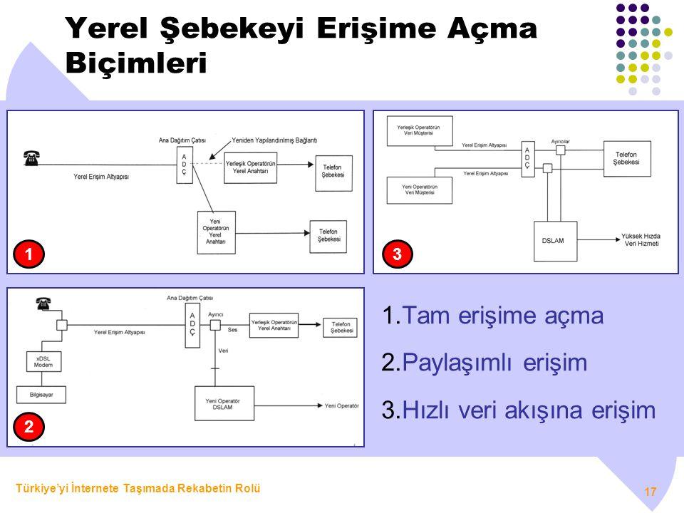 Türkiye'yi İnternete Taşımada Rekabetin Rolü 17 Yerel Şebekeyi Erişime Açma Biçimleri 1.Tam erişime açma 2.Paylaşımlı erişim 3.Hızlı veri akışına eriş