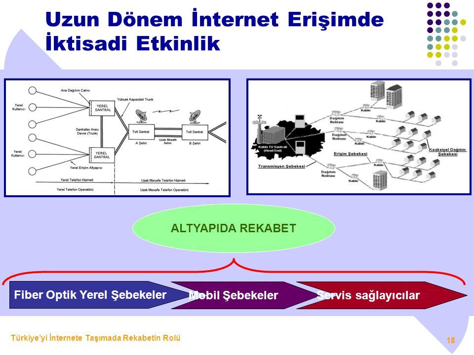 Türkiye'yi İnternete Taşımada Rekabetin Rolü 18 Uzun Dönem İnternet Erişimde İktisadi Etkinlik ALTYAPIDA REKABET Fiber Optik Yerel Şebekeler Mobil Şeb