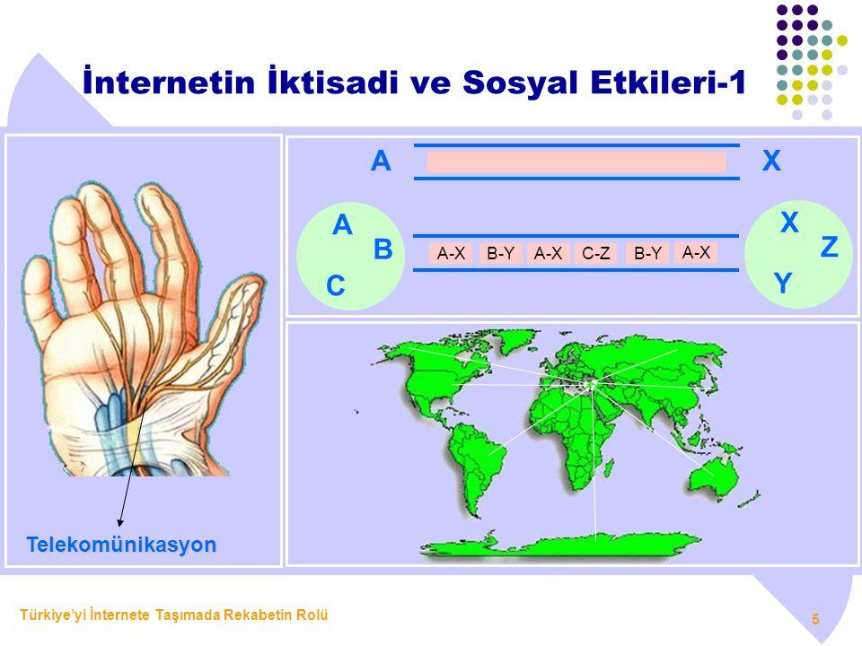 Türkiye'yi İnternete Taşımada Rekabetin Rolü 5 İnternetin İktisadi ve Sosyal Etkileri-1 Telekomünikasyon AX B A-X C A Z Y X B-YC-ZA-XB-Y A-X
