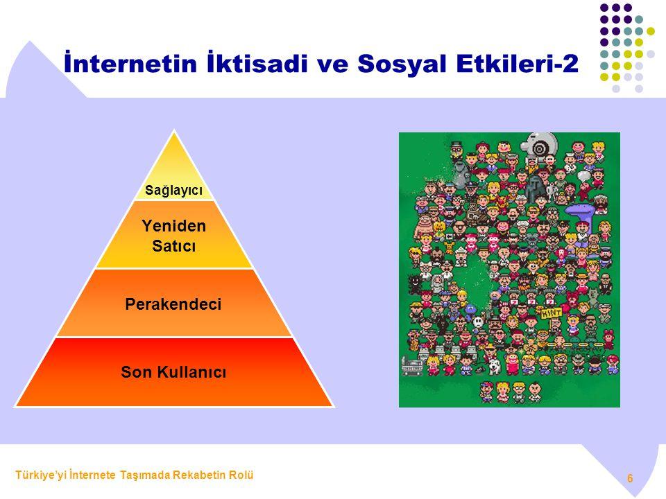Türkiye'yi İnternete Taşımada Rekabetin Rolü 6 İnternetin İktisadi ve Sosyal Etkileri-2 Sağlayıcı Yeniden Satıcı Perakendeci Son Kullanıcı