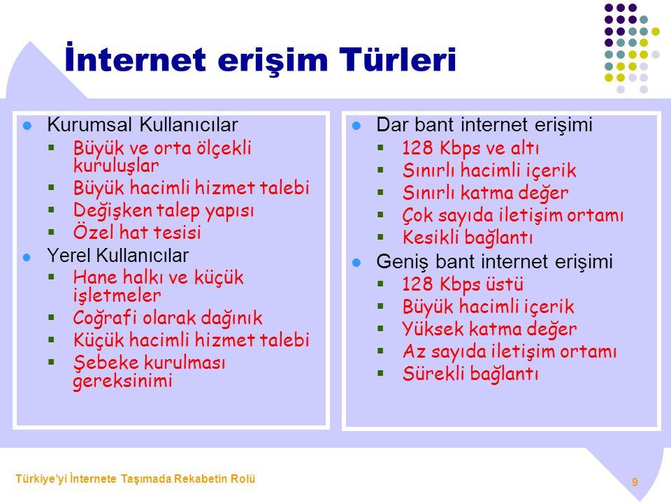 Türkiye'yi İnternete Taşımada Rekabetin Rolü 9 İnternet erişim Türleri  Kurumsal Kullanıcılar  Büyük ve orta ölçekli kuruluşlar  Büyük hacimli hizm