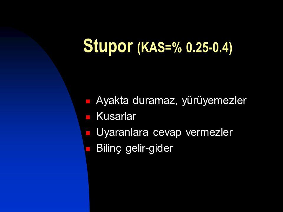 Stupor (KAS=% 0.25-0.4)  Ayakta duramaz, yürüyemezler  Kusarlar  Uyaranlara cevap vermezler  Bilinç gelir-gider