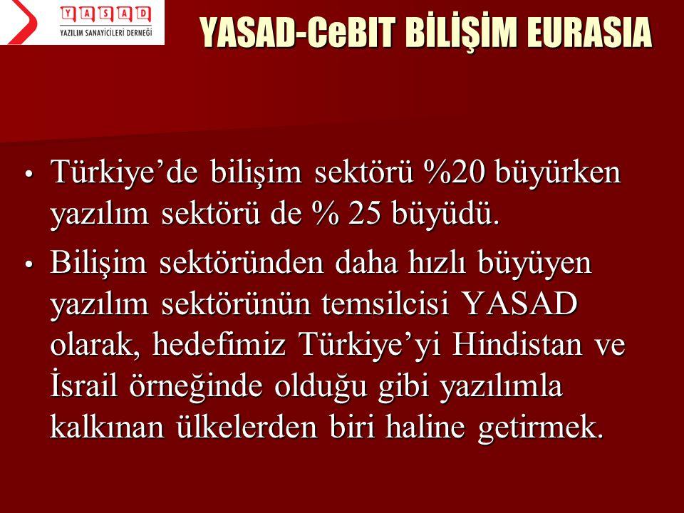 YASAD-CeBIT BİLİŞİM EURASIA • Türkiye'de bilişim sektörü %20 büyürken yazılım sektörü de % 25 büyüdü. • Bilişim sektöründen daha hızlı büyüyen yazılım