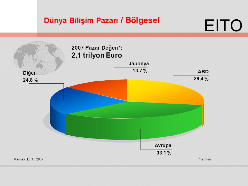 EITO Dünya Bilişim Pazarı / Bölgesel Kaynak: EITO 2007*Tahmini Diğer 24,8 % ABD 28,4 % Japonya 13,7 % Avrupa 33,1 % 2007 Pazar Değeri*: 2,1 trilyon Eu