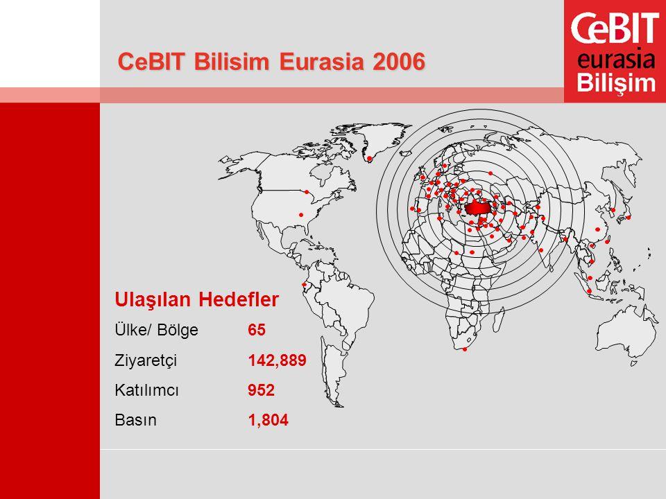 CeBIT Bilisim Eurasia 2006 Ülke/ Bölge65 Ziyaretçi142,889 Katılımcı952 Basın1,804 Ulaşılan Hedefler