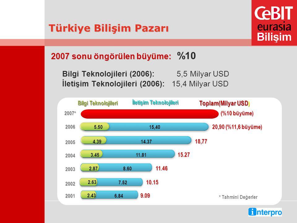 2007 sonu öngörülen büyüme: 2007 sonu öngörülen büyüme: %10 Bilgi Teknolojileri (2006): 5,5 Milyar USD İletişim Teknolojileri (2006): 15,4 Milyar USD