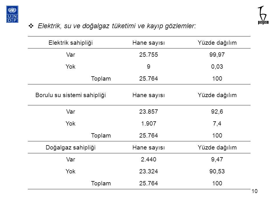  Elektrik, su ve doğalgaz tüketimi ve kayıp gözlemler: Elektrik sahipliğiHane sayısıYüzde dağılım Var25.75599,97 Yok90,03 Toplam25.764100 Borulu su s