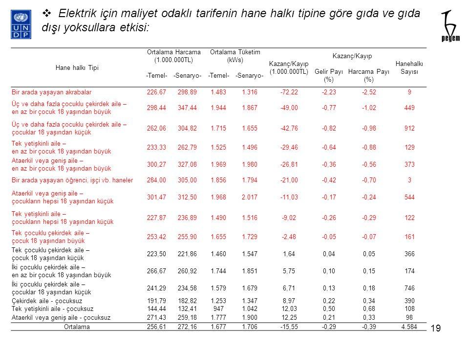 Hane halkı Tipi Ortalama Harcama (1.000.000TL) Ortalama Tüketim (kWs) Kazanç/Kayıp (1.000.000TL) Kazanç/Kayıp Hanehalkı Sayısı -Temel--Senaryo--Temel-