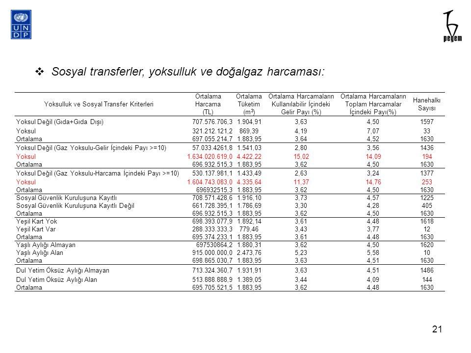 Yoksulluk ve Sosyal Transfer Kriterleri Ortalama Harcama (TL) Ortalama Tüketim (m 3 ) Ortalama Harcamaların Kullanılabilir İçindeki Gelir Payı (%) Ort