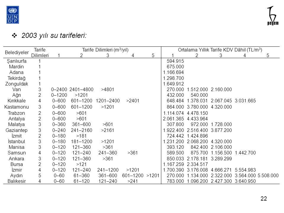Belediyeler Tarife Dilimleri Tarife Dilimleri (m 3 /yıl)Ortalama Yıllık Tarife KDV Dâhil (TL/m 3 ) 1234512345 Şanlıurfa1594.915 Mardin1675.000 Adana11