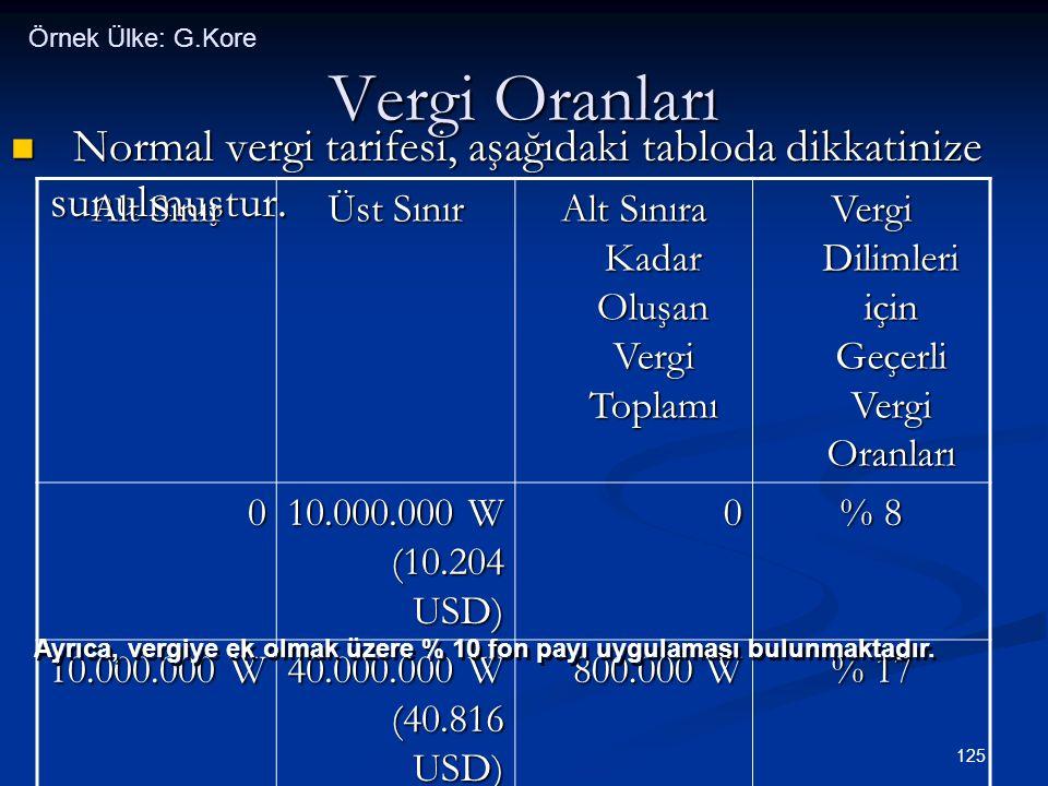 125 Vergi Oranları  Normal vergi tarifesi, aşağıdaki tabloda dikkatinize sunulmuştur. Alt Sınır Üst Sınır Alt Sınıra Kadar Oluşan Vergi Toplamı Vergi