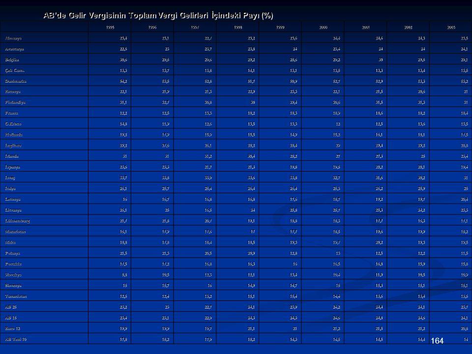 164 AB'de Gelir Vergisinin Toplam Vergi Gelirleri İçindeki Payı (%) 199519961997199819992000200120022003 Almanya23,423,122,723,223,624,424,624,323,5 A