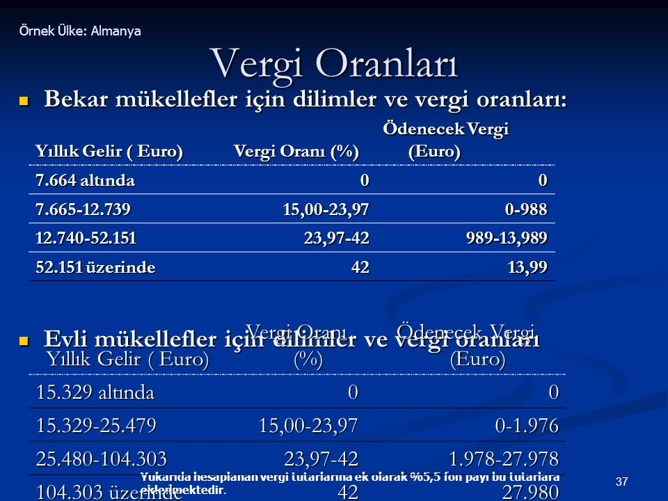 37 Vergi Oranları  Bekar mükellefler için dilimler ve vergi oranları:  Evli mükellefler için dilimler ve vergi oranları Yıllık Gelir ( Euro) Vergi O